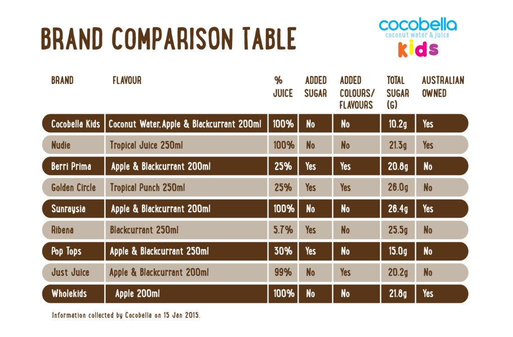 CocobellaKids_brand_comparison